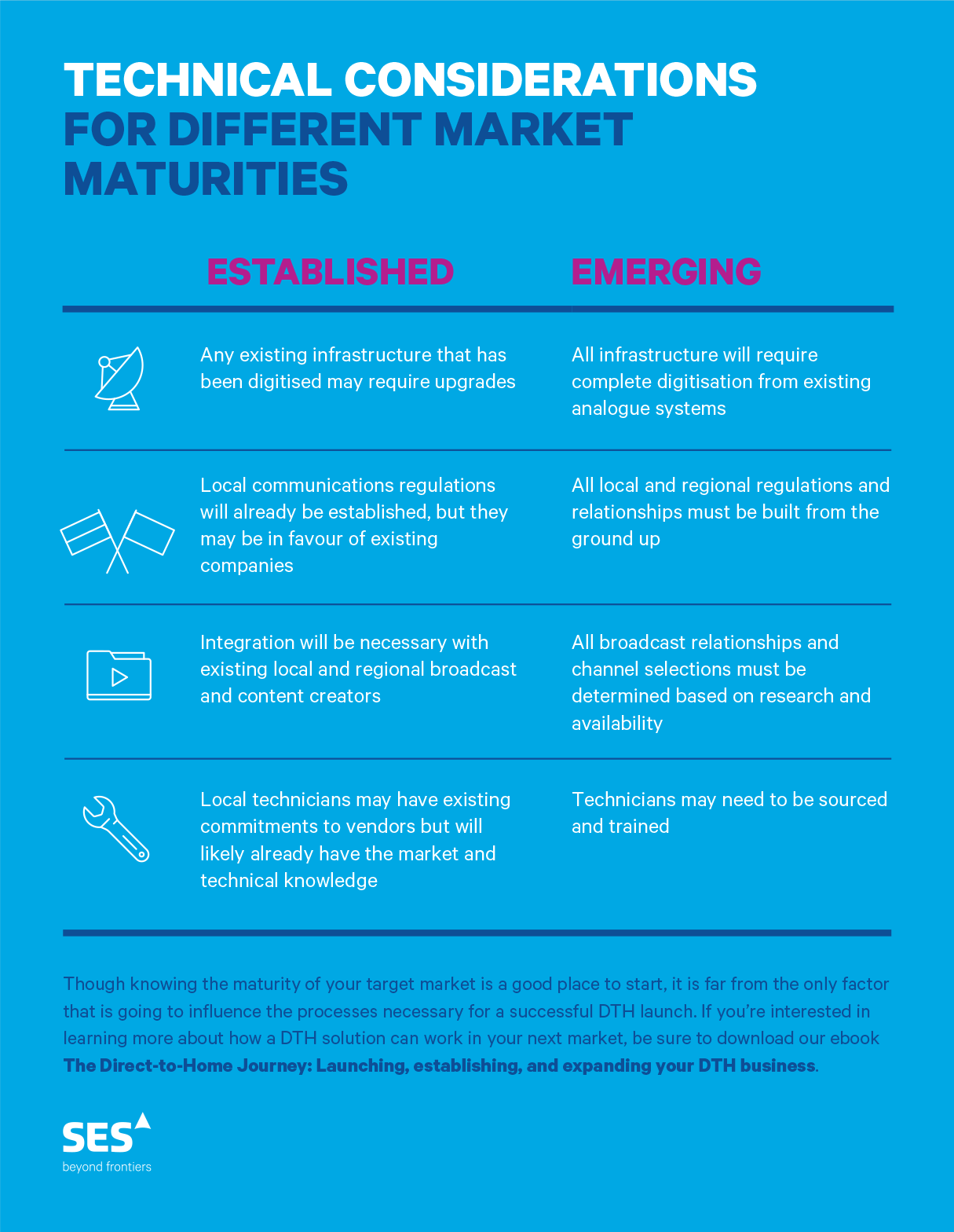 SES content marketing infographic